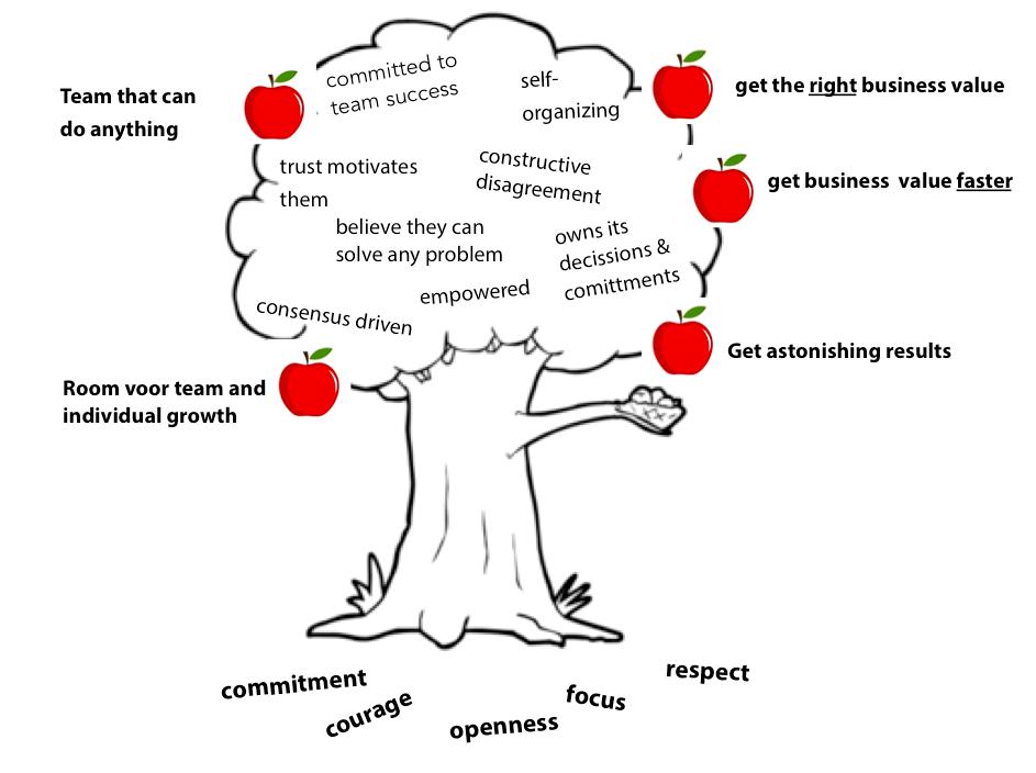 Lysa Adkins - High Performance Tree